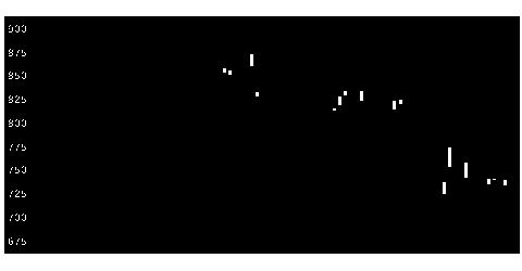 7813プラッツの株価チャート