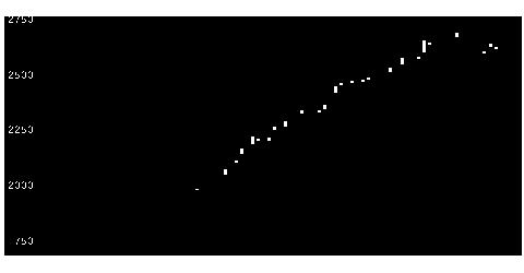 7817パラベッドの株価チャート