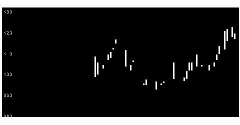 7819粧美堂の株式チャート