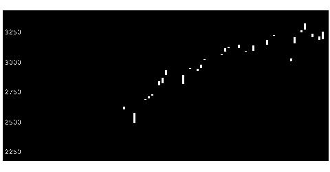 7821前田工繊の株価チャート