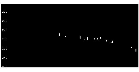7822永大産業の株式チャート