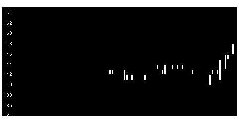 7831ウイルコHDの株価チャート