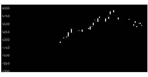 7839SHOEIの株価チャート