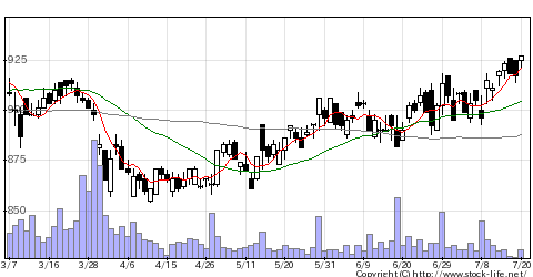 7840フラベッドHの株価チャート