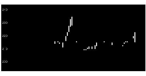 7851カワセコンピの株式チャート