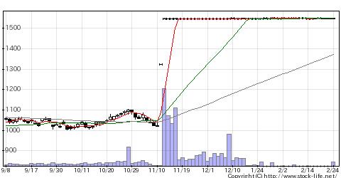 7862トッパン・フォームズの株価チャート