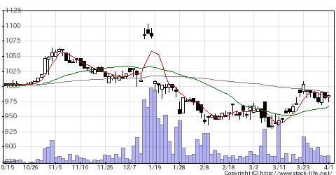 7865ピープルの株価チャート