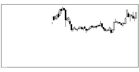 7868広済堂の株価チャート