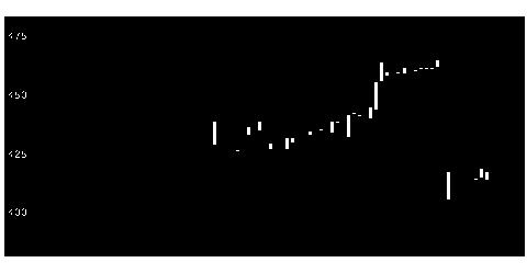 7870福島印刷の株価チャート