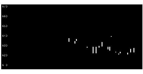 7872As−meエステールの株式チャート