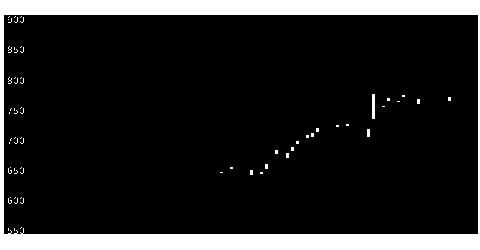 7874レックの株価チャート