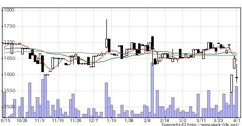 7877永大化工の株価チャート