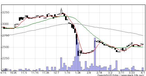 7878光彩工芸の株価チャート