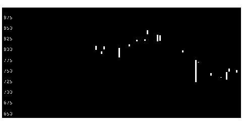 7885タカノの株価チャート
