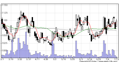 7893プロネクサスの株価チャート