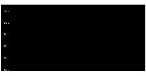 7894丸東産業のチャート