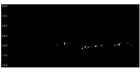 7896セブン工業の株価チャート