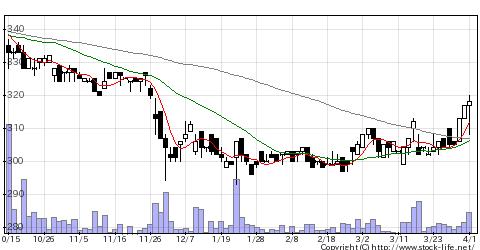 7899MICS化学の株価チャート