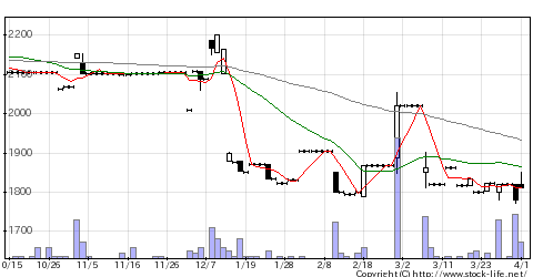 7901マツモトの株式チャート