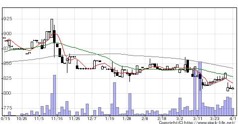 7902ソノコムの株価チャート