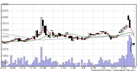 7938リーガルの株価チャート