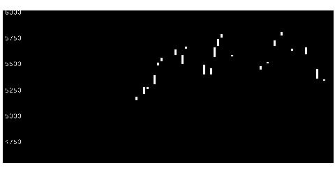 7951ヤマハの株価チャート
