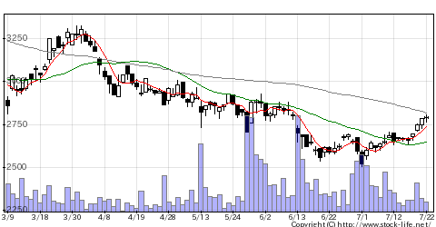 7952河合楽の株式チャート
