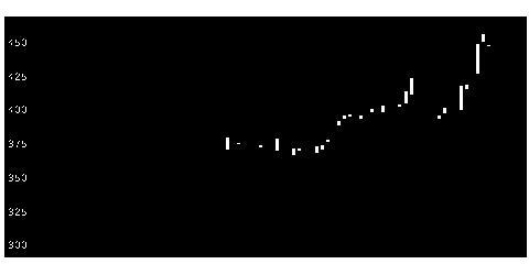 7972イトーキの株価チャート