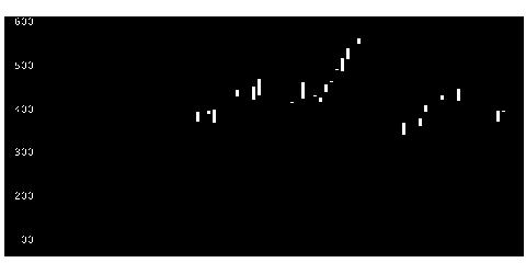 7976菱鉛筆の株式チャート
