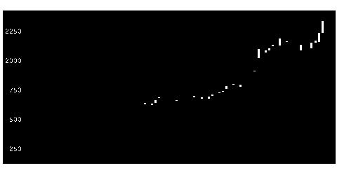 7979松風の株価チャート