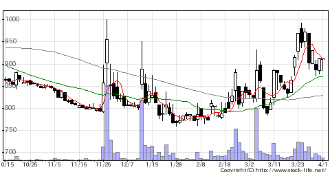 7980重松製の株価チャート