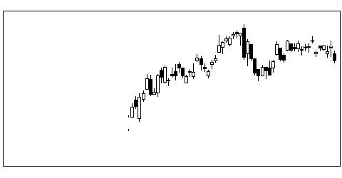 7984コクヨの株価チャート