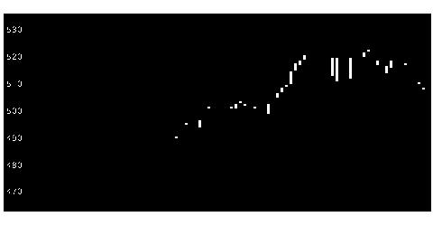 7987ナカバヤシの株式チャート