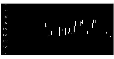 7989ブラインドの株価チャート