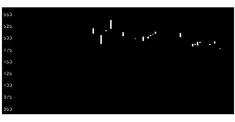 8023大興電子通信のチャート