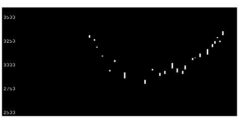 8031三井物産のチャート