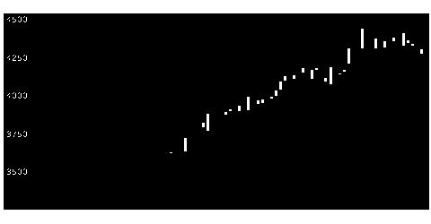 8032紙パル商の株価チャート