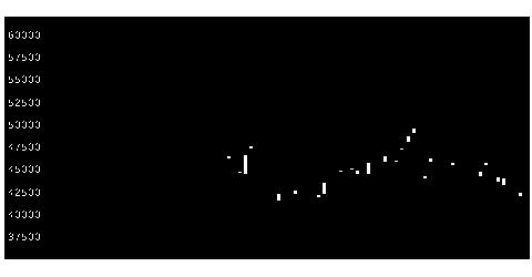 8035東京エレクトロンのチャート