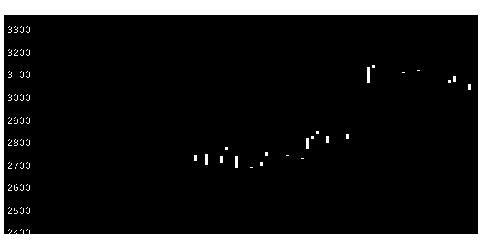 8056日本ユニシスの株式チャート