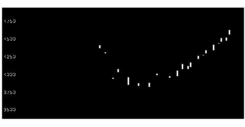 8058三菱商事の株価チャート