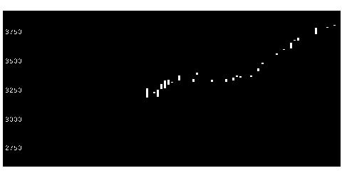 8059第一実業の株式チャート