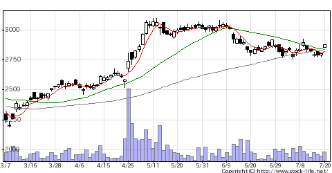 8060キヤノンMJの株価チャート