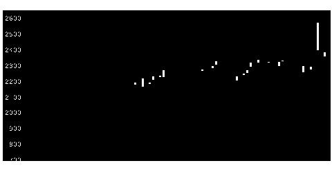 8068菱洋エレクの株価チャート