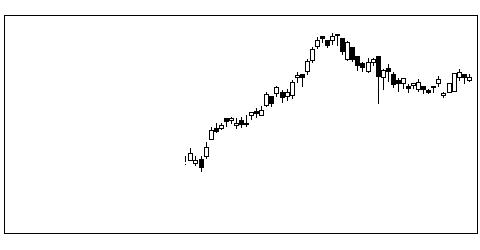 8086ニプロの株価チャート