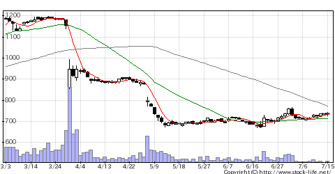 8103明和産のチャート