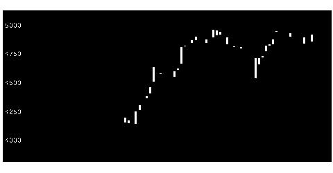 8113ユニチャームの株価チャート