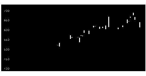 8130サンゲツの株式チャート