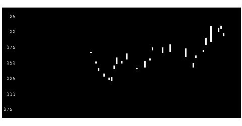8133エネクスの株価チャート