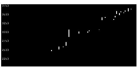 8136サンリオの株式チャート