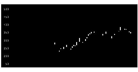 8157都築電の株価チャート